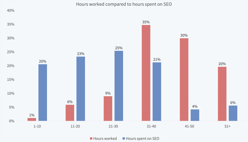 How many hours do SEO professionals work?