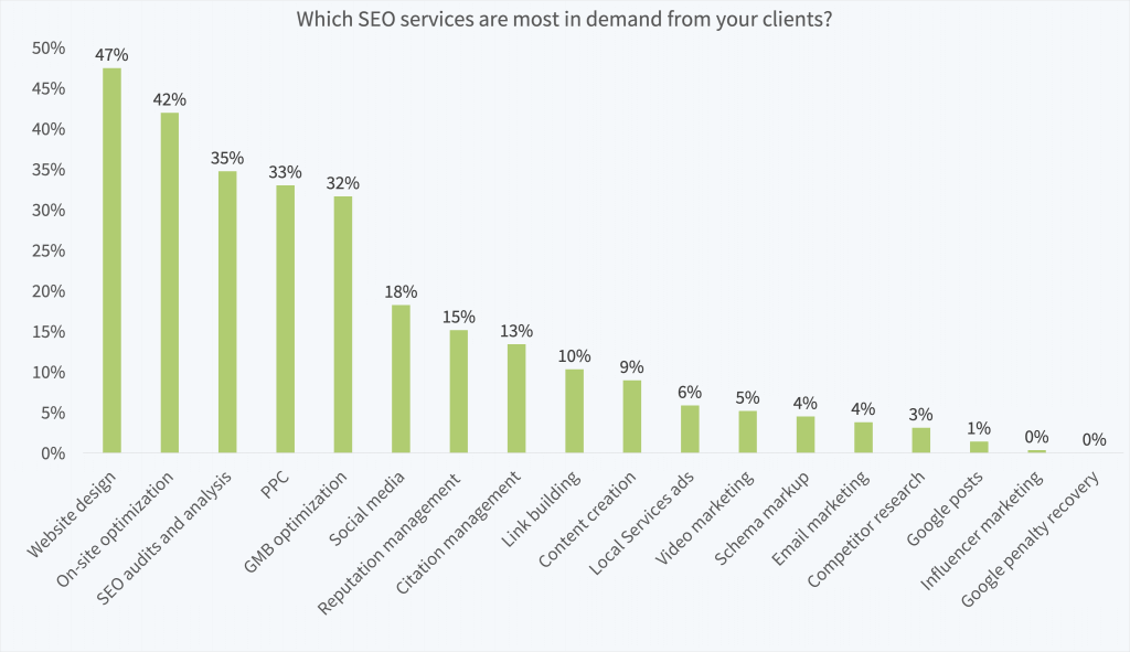 The most in demand SEO and marketing services