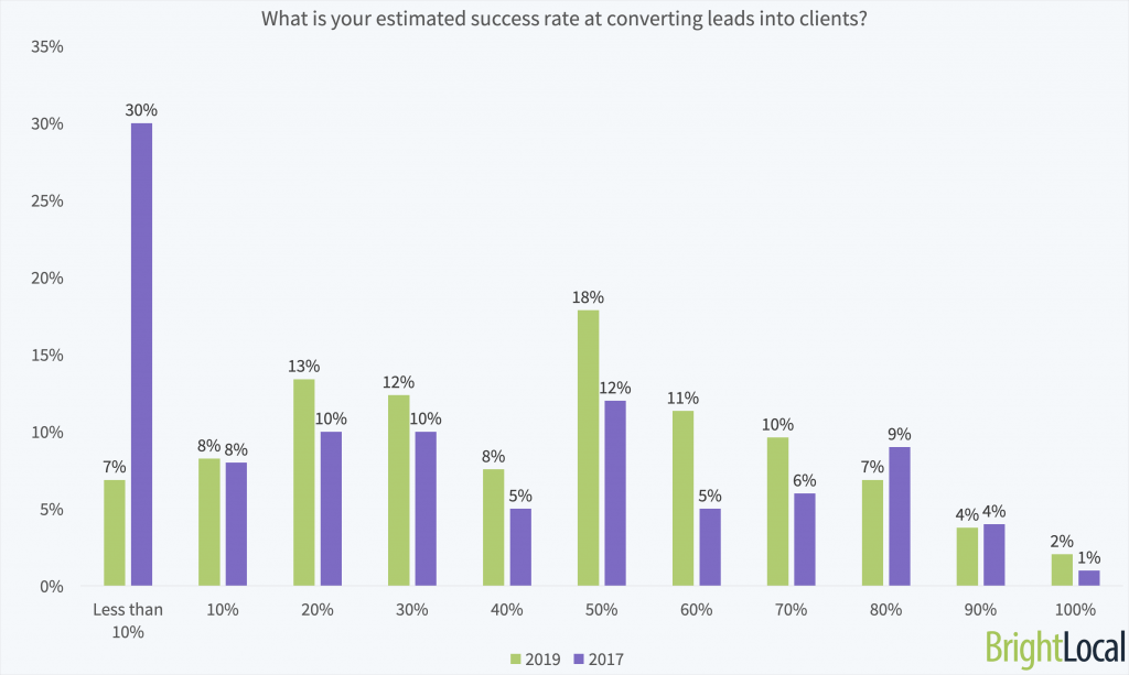 How successful SEOs are at converting marketing leads into clients