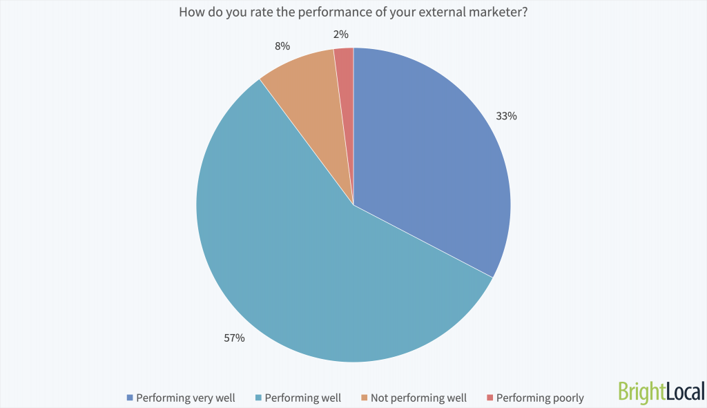 How do you rate the performance of your external marketer?