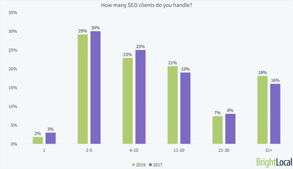 The number of clients SEO agencies won in 2018