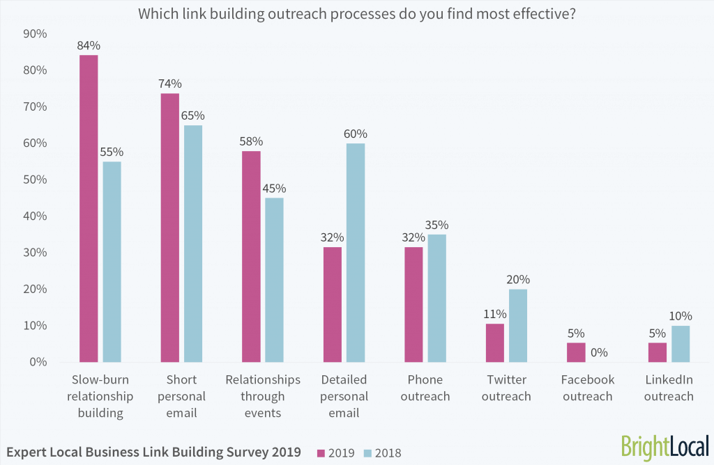 Which link building outreach processes do you find most effective?