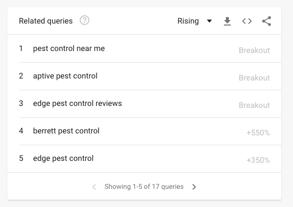 pest control Google trends