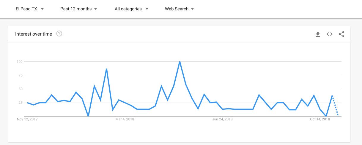 Florist El Paso Google Trends