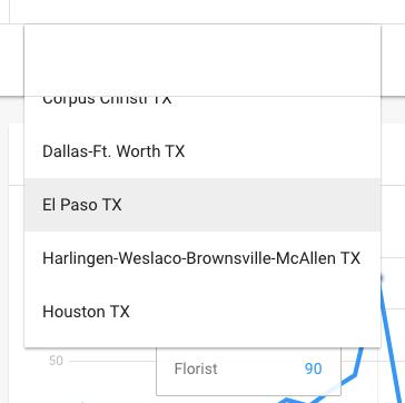 Google Trends El Paso